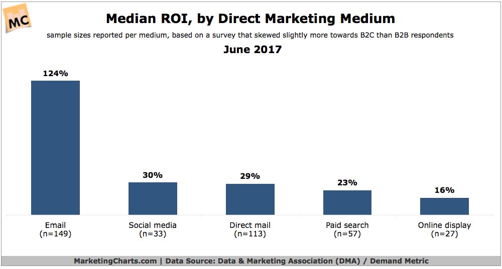 Direct mail marketing, median ROI by medium
